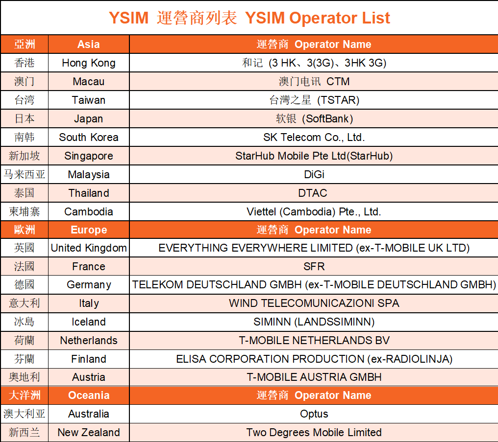 4G SIM Card (HK Pick Up) for Japan from YSIM (Unlimited Data)